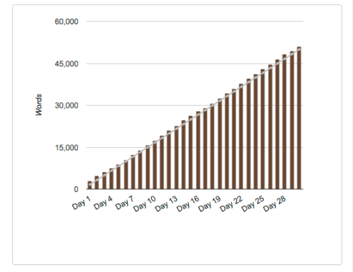 NaNoWrimo Word Graph 2015