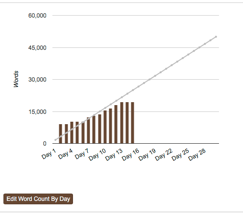 NaNoWriMo Word Graph 2016